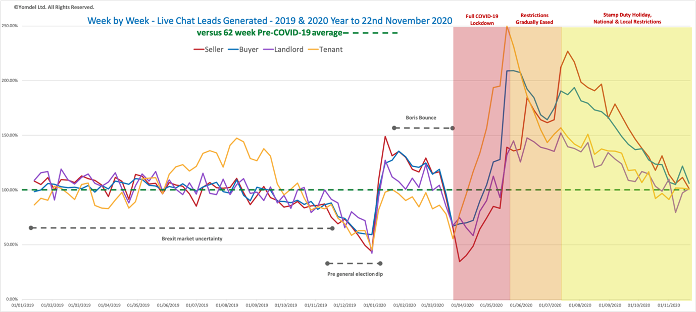 Yomdel Property Sentiment Tracker – Coronavirus vaccine hopes see market hold steady to buck seasonal slowdown trends