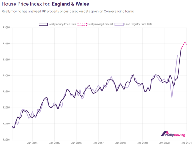 reallymoving House Price Forecast October 2020: New Year to herald start of house price falls following Christmas peak