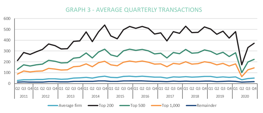 Property transactions jump 27% in one month as conveyancers rush to meet the Stamp Duty cut-off