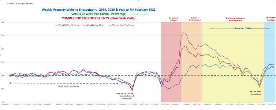 Yomdel Property Sentiment Tracker – Vendors drive new demand spurt as UK residential property market steadies