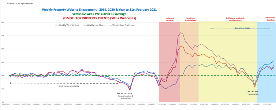 Yomdel Property Sentiment Tracker – Estate agent website visitor volumes hit new all-time high to feed fresh surge in vendor and buyer enquiries