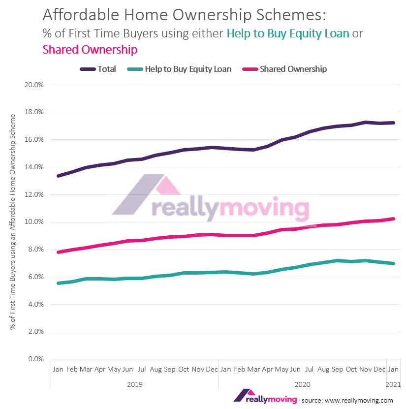 Demand for Help to Buy and Shared Ownership higher than ever