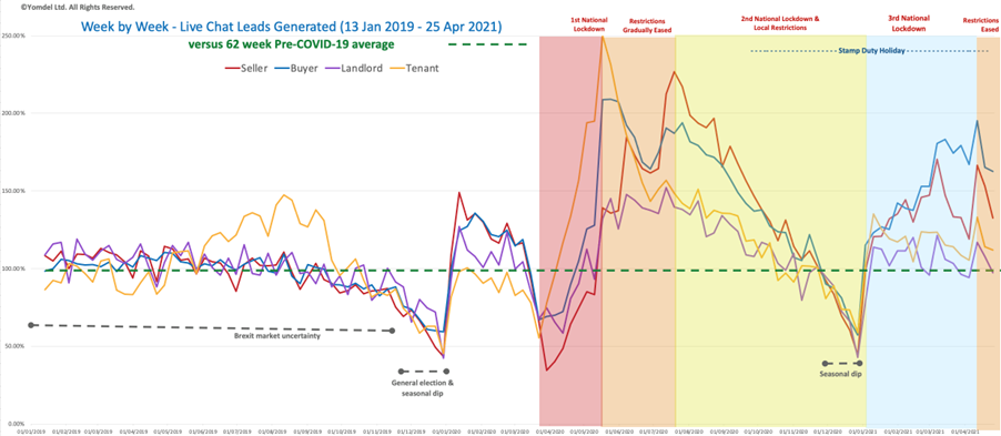 Yomdel Property Sentiment Tracker – New vendors and landlords increasingly scarce for agents as property market slows