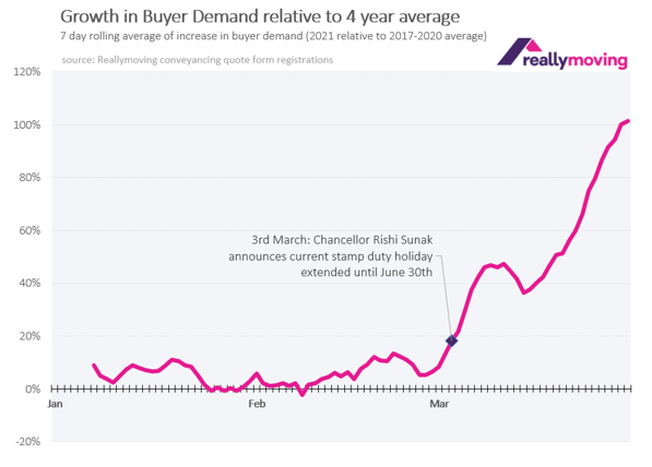 Buyer demand at end of March was double normal level