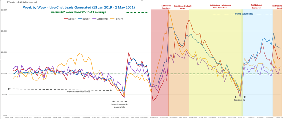 Yomdel Property Sentiment Tracker – New landlord enquiries jump, as sellers rise to close gap on huge buyer demand