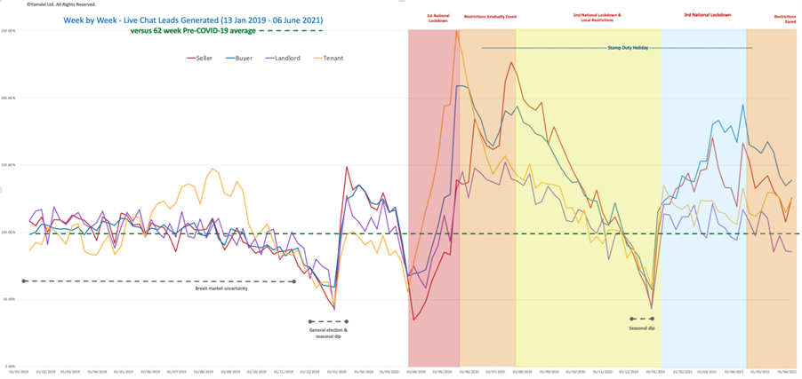 Yomdel Property Sentiment Tracker – Vendor bounce back, while buyers and tenants also edge higher