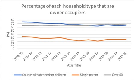 Hidden trends in the ONS housing data: property investments fall out of favour and parents trapped in rental cycle