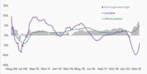 HomeTrack publish their latest UK Rental Market Report